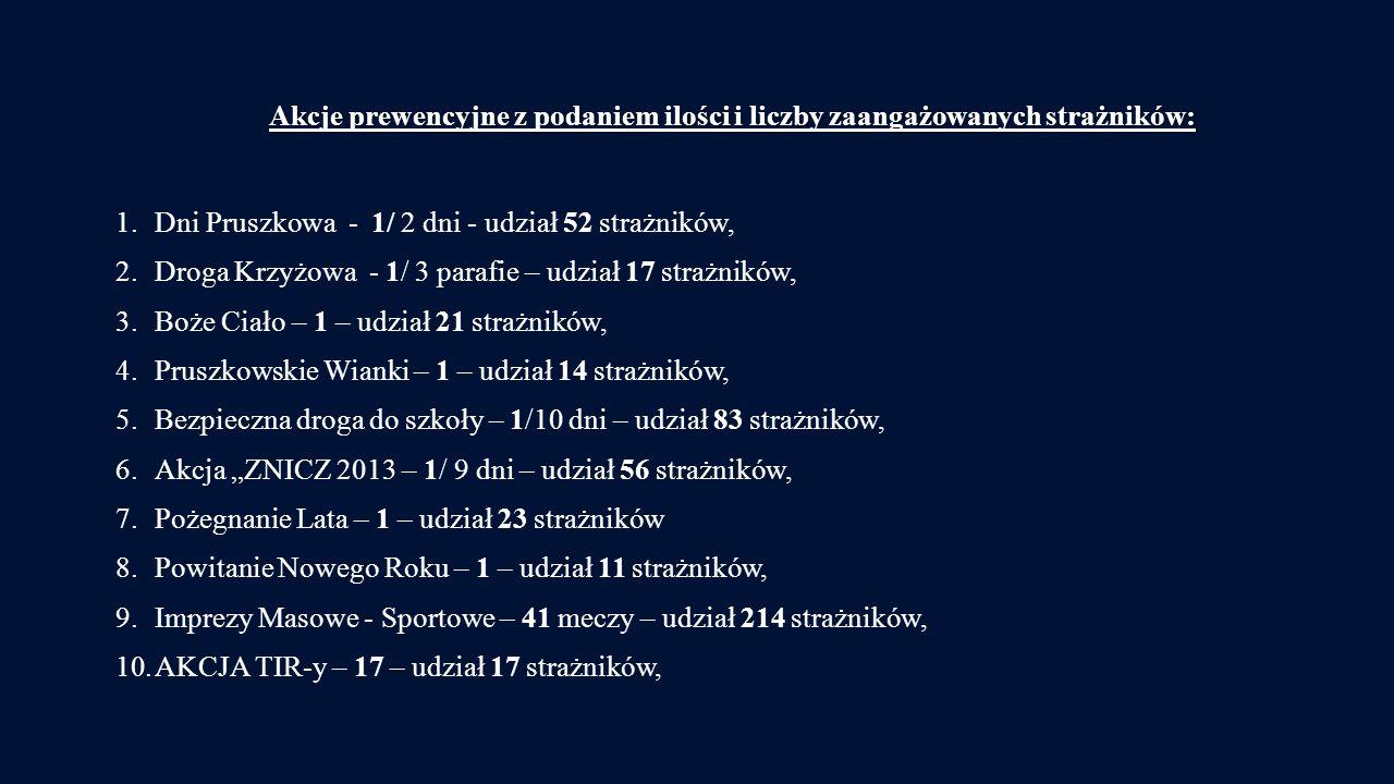 Akcje prewencyjne z podaniem ilości i liczby zaangażowanych strażników: 1.Dni Pruszkowa - 1/ 2 dni - udział 52 strażników, 2.Droga Krzyżowa - 1/ 3 parafie – udział 17 strażników, 3.Boże Ciało – 1 – udział 21 strażników, 4.Pruszkowskie Wianki – 1 – udział 14 strażników, 5.Bezpieczna droga do szkoły – 1/10 dni – udział 83 strażników, 6.Akcja ZNICZ 2013 – 1/ 9 dni – udział 56 strażników, 7.Pożegnanie Lata – 1 – udział 23 strażników 8.Powitanie Nowego Roku – 1 – udział 11 strażników, 9.Imprezy Masowe - Sportowe – 41 meczy – udział 214 strażników, 10.AKCJA TIR-y – 17 – udział 17 strażników,