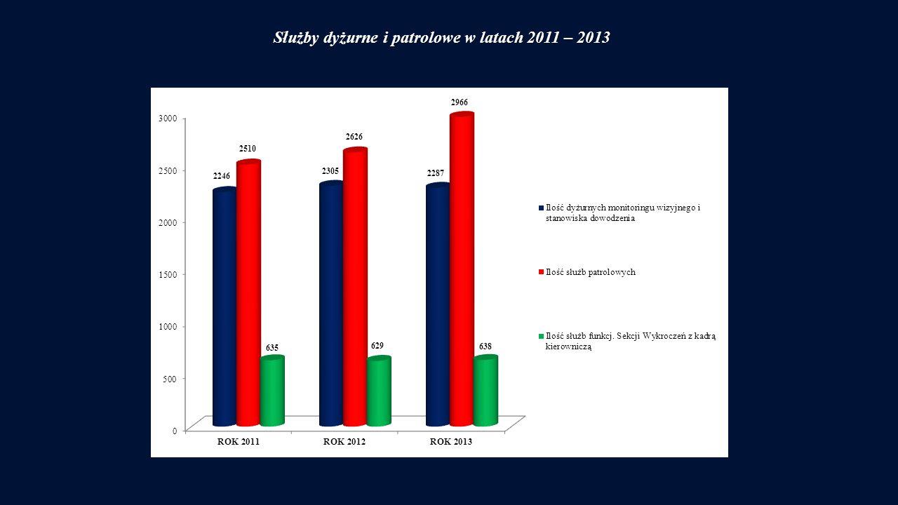 Służby dyżurne i patrolowe w latach 2011 – 2013