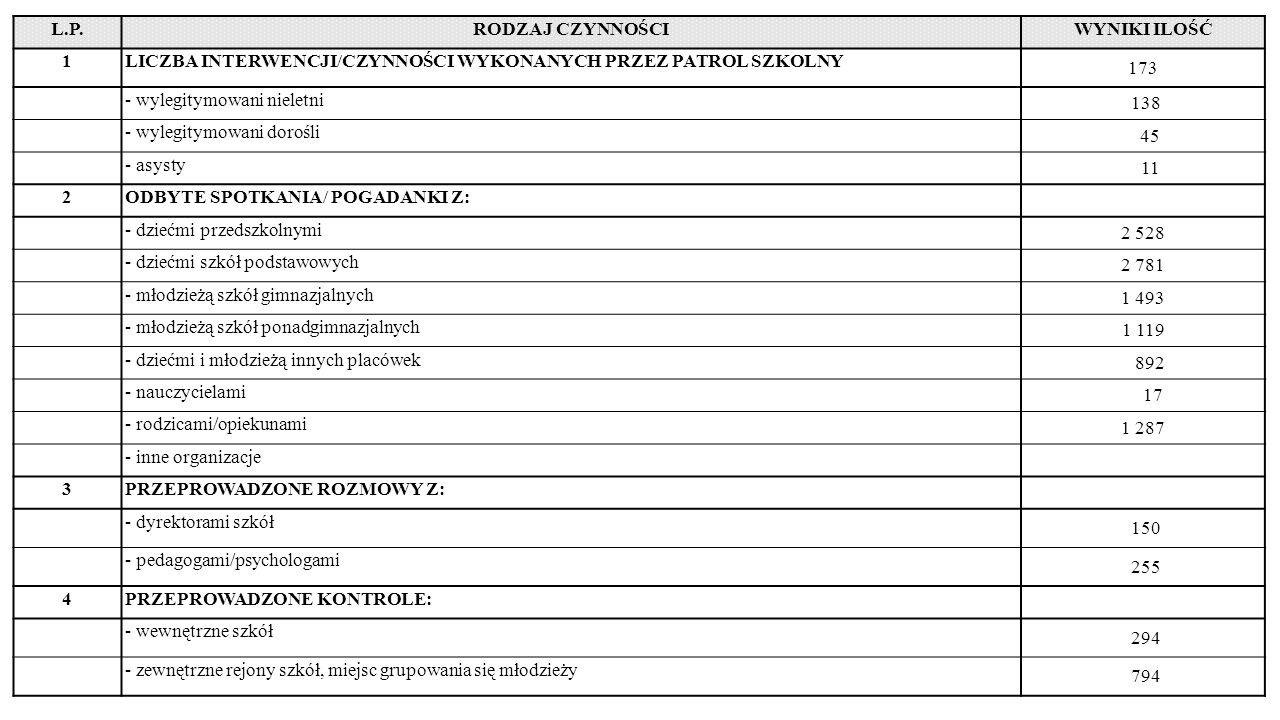 L.P.RODZAJ CZYNNOŚCIWYNIKI ILOŚĆ 1LICZBA INTERWENCJI/CZYNNOŚCI WYKONANYCH PRZEZ PATROL SZKOLNY 173 - wylegitymowani nieletni 138 - wylegitymowani dorośli 45 - asysty 11 2ODBYTE SPOTKANIA/ POGADANKI Z: - dziećmi przedszkolnymi 2 528 - dziećmi szkół podstawowych 2 781 - młodzieżą szkół gimnazjalnych 1 493 - młodzieżą szkół ponadgimnazjalnych 1 119 - dziećmi i młodzieżą innych placówek 892 - nauczycielami 17 - rodzicami/opiekunami 1 287 - inne organizacje 3PRZEPROWADZONE ROZMOWY Z: - dyrektorami szkół 150 - pedagogami/psychologami 255 4PRZEPROWADZONE KONTROLE: - wewnętrzne szkół 294 - zewnętrzne rejony szkół, miejsc grupowania się młodzieży 794