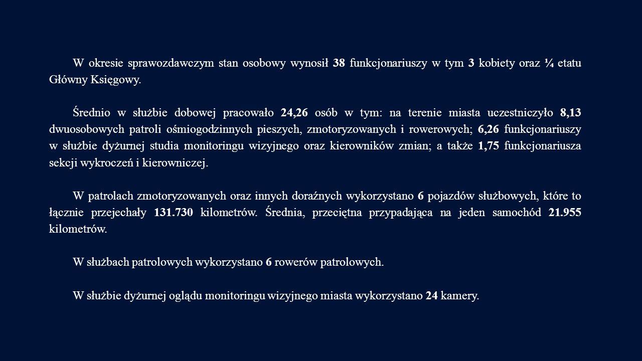 W okresie sprawozdawczym stan osobowy wynosił 38 funkcjonariuszy w tym 3 kobiety oraz ¼ etatu Główny Księgowy.