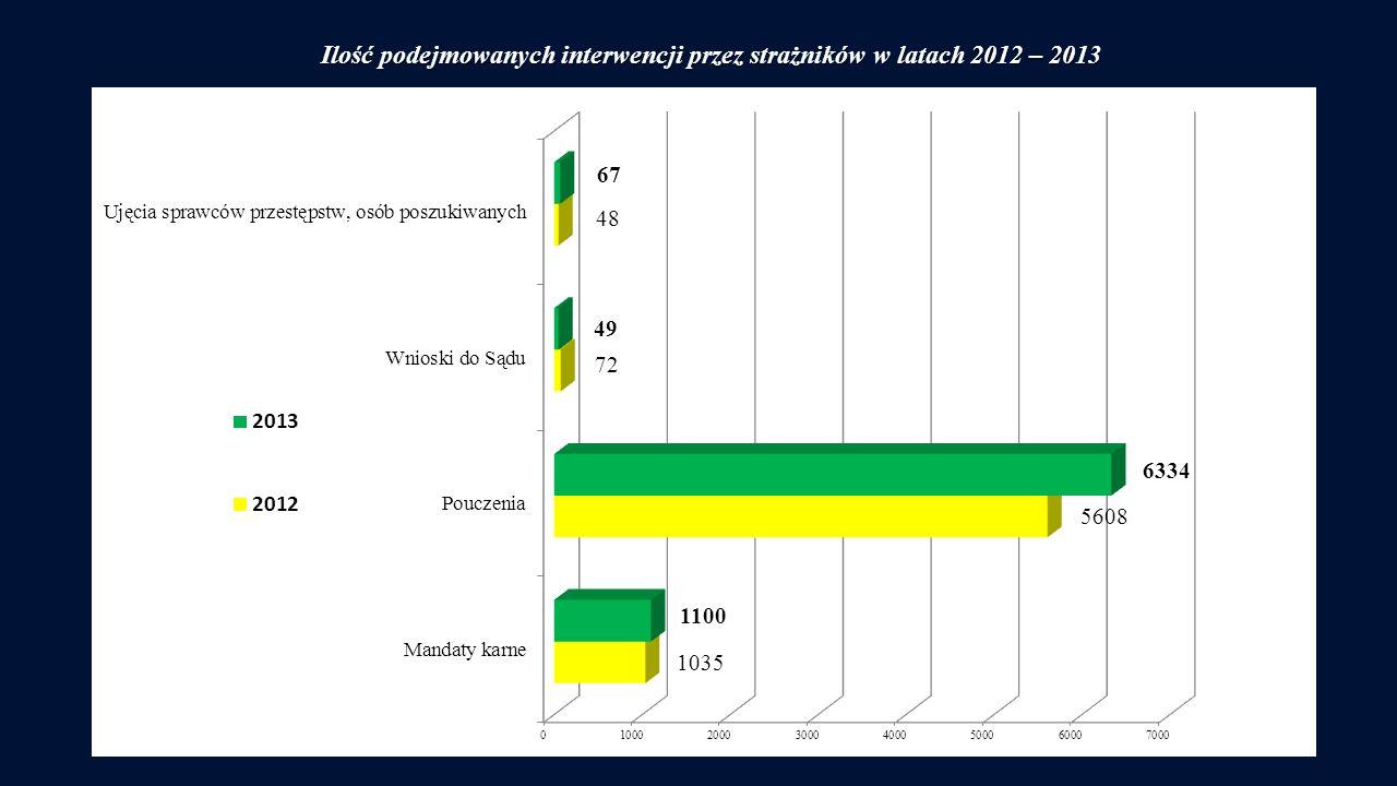Ilość podejmowanych interwencji przez strażników w latach 2012 – 2013