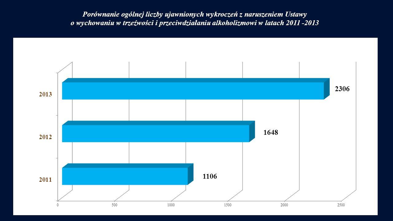 Porównanie ogólnej liczby ujawnionych wykroczeń z naruszeniem Ustawy o wychowaniu w trzeźwości i przeciwdziałaniu alkoholizmowi w latach 2011 -2013