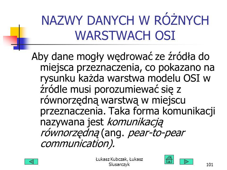 Łukasz Kubczak, Łukasz Slusarczyk101 NAZWY DANYCH W RÓŻNYCH WARSTWACH OSI Aby dane mogły wędrować ze źródła do miejsca przeznaczenia, co pokazano na rysunku każda warstwa modelu OSI w źródle musi porozumiewać się z równorzędną warstwą w miejscu przeznaczenia.