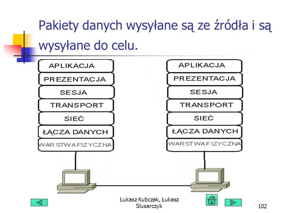 Łukasz Kubczak, Łukasz Slusarczyk102 Pakiety danych wysyłane są ze źródła i są wysyłane do celu.