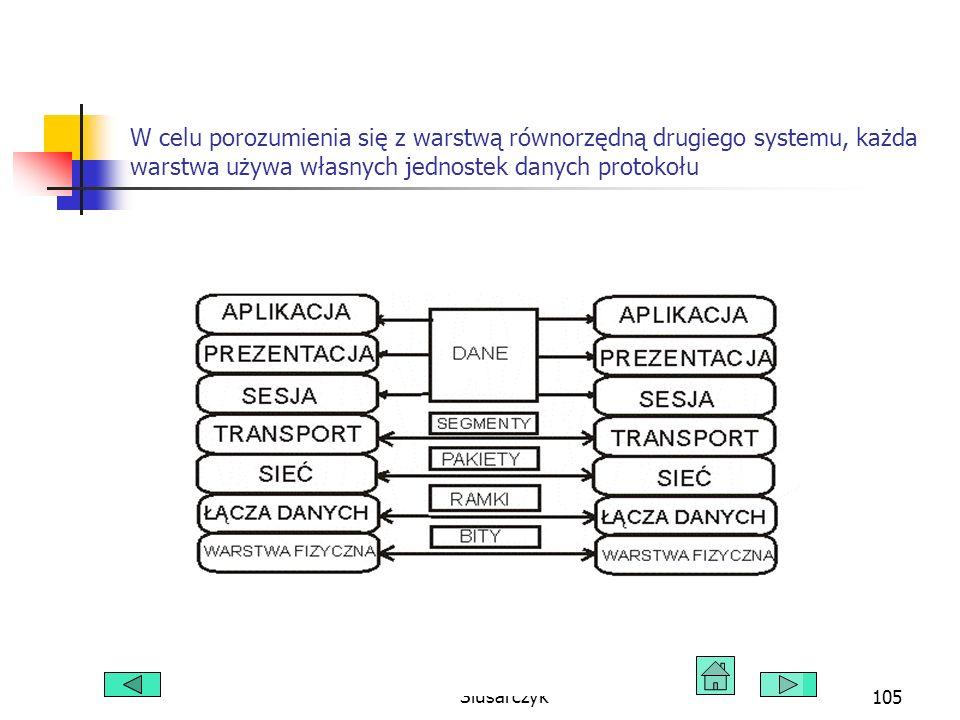 Łukasz Kubczak, Łukasz Slusarczyk105 W celu porozumienia się z warstwą równorzędną drugiego systemu, każda warstwa używa własnych jednostek danych protokołu