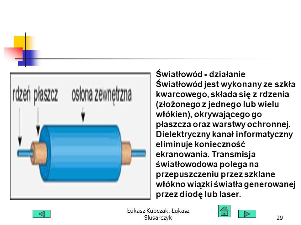 Łukasz Kubczak, Łukasz Slusarczyk29 Światłowód - działanie Światłowód jest wykonany ze szkła kwarcowego, składa się z rdzenia (złożonego z jednego lub wielu włókien), okrywającego go płaszcza oraz warstwy ochronnej.