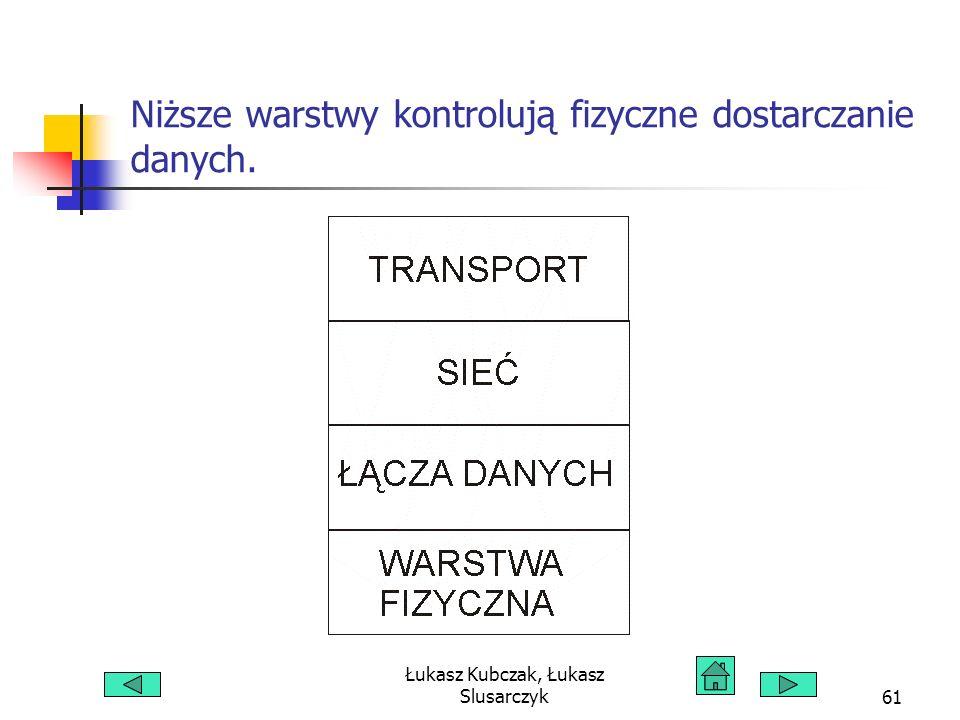 Łukasz Kubczak, Łukasz Slusarczyk61 Niższe warstwy kontrolują fizyczne dostarczanie danych.