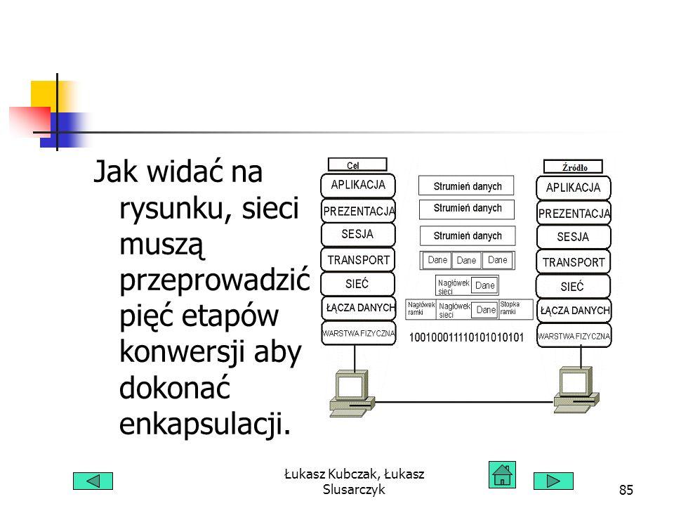 Łukasz Kubczak, Łukasz Slusarczyk85 Jak widać na rysunku, sieci muszą przeprowadzić pięć etapów konwersji aby dokonać enkapsulacji.