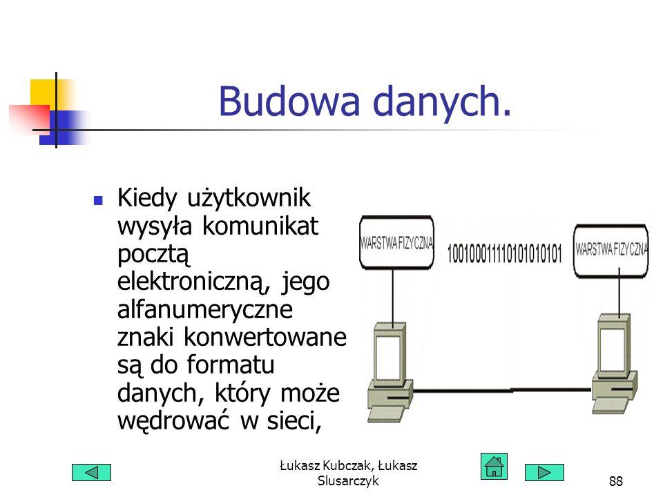 Łukasz Kubczak, Łukasz Slusarczyk88 Budowa danych. Kiedy użytkownik wysyła komunikat pocztą elektroniczną, jego alfanumeryczne znaki konwertowane są d