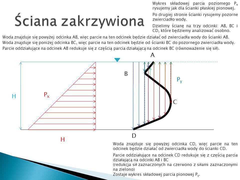 H H PxPx A C D PyPy B Wykres składowej parcia poziomego P x rysujemy jak dla ścianki płaskiej pionowej. Po drugiej stronie ścianki rysujemy pozorne zw