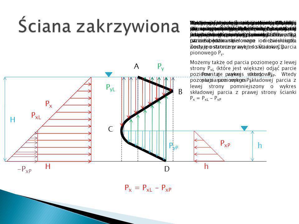 H P xL A C D PyPy B P xP H h h Wykres składowej parcia poziomego z lewej strony P xL oraz z prawej strony P xP rysujemy jak dla ścianki płaskiej piono
