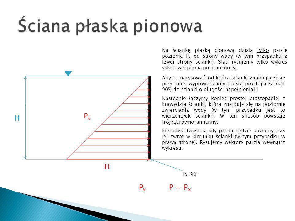 H H PxPx PyPy P = P x Na ściankę płaską pionową działa tylko parcie poziome P x od strony wody (w tym przypadku z lewej strony ścianki). Stąd rysujemy