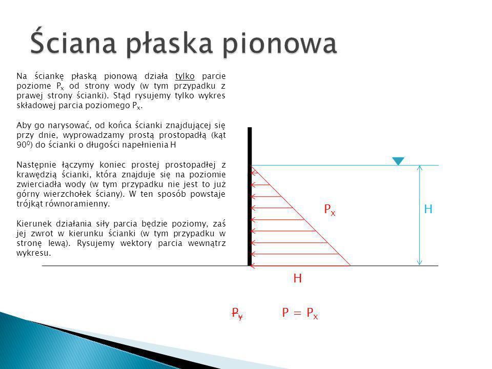 H H PxPx PyPy P = P x Na ściankę płaską pionową działa tylko parcie poziome P x od strony wody (w tym przypadku z prawej strony ścianki). Stąd rysujem