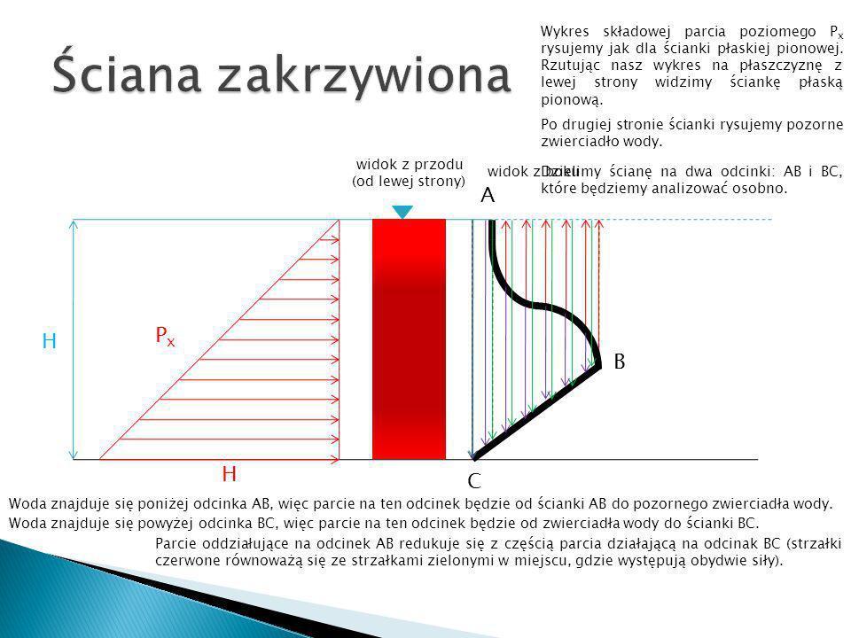 H H PxPx A B C PyPy Wykres składowej parcia poziomego P x rysujemy jak dla ścianki płaskiej pionowej. Rzutując nasz wykres na płaszczyznę z lewej stro