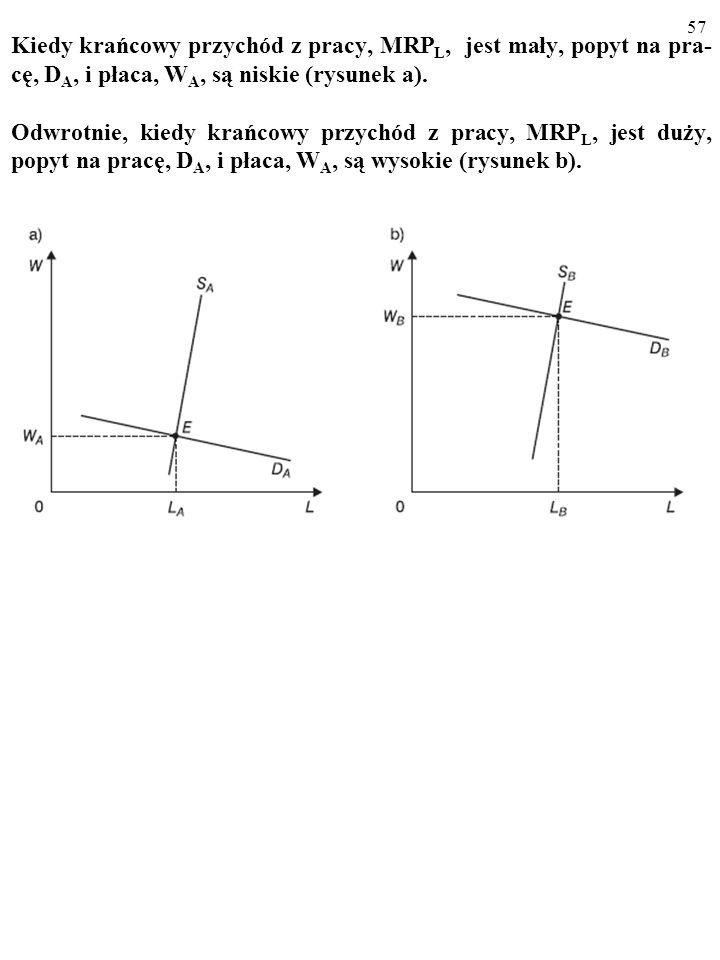 56 WYNAGRODZENIE PRACY: PŁACA Dane statystyczne potwierdzają TEORIĘ PRODUKTYWNOŚCI KRAŃCOWEJ.