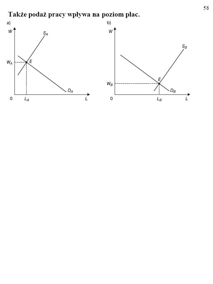 57 Kiedy krańcowy przychód z pracy, MRP L, jest mały, popyt na pra- cę, D A, i płaca, W A, są niskie (rysunek a).