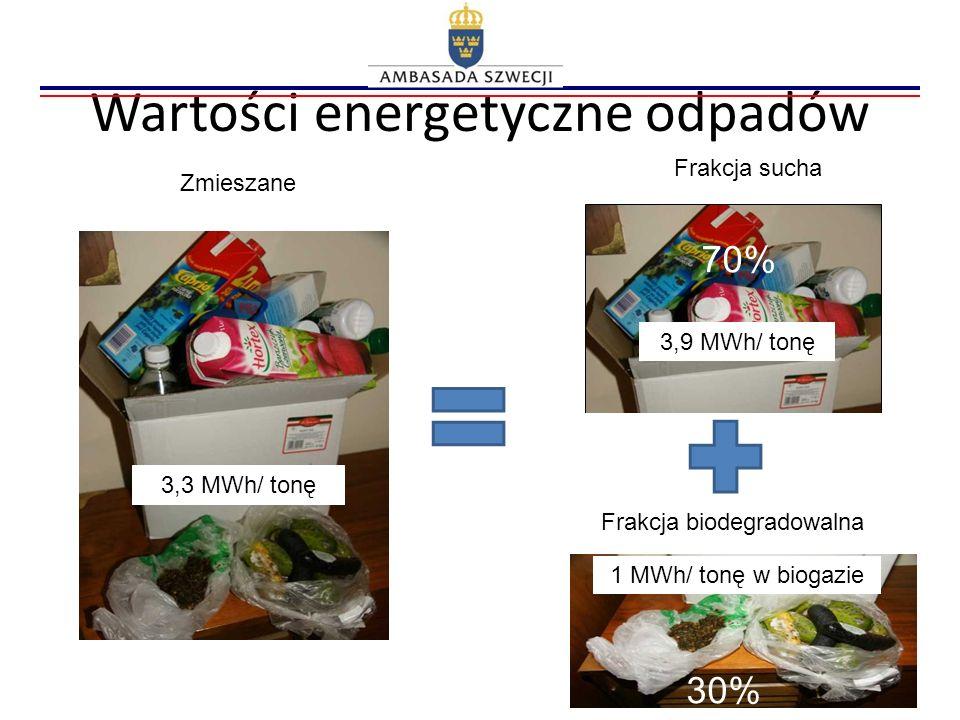 Wartości energetyczne odpadów 3,3 MWh/ tonę 1 MWh/ tonę w biogazie 3,9 MWh/ tonę Zmieszane Frakcja sucha Frakcja biodegradowalna 70% 30%