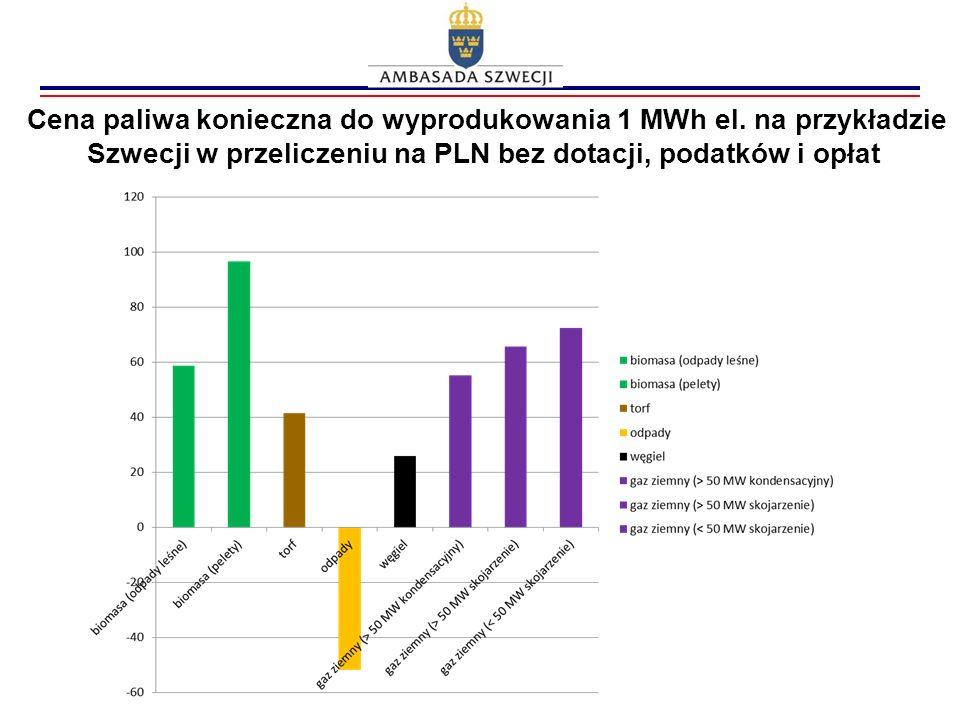 Cena paliwa konieczna do wyprodukowania 1 MWh el. na przykładzie Szwecji w przeliczeniu na PLN bez dotacji, podatków i opłat