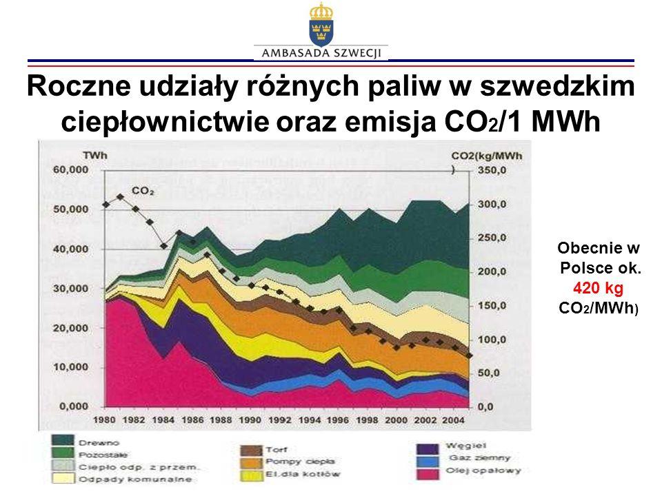 Roczne udziały różnych paliw w szwedzkim ciepłownictwie oraz emisja CO 2 /1 MWh Obecnie w Polsce ok. 420 kg CO 2 /MWh )