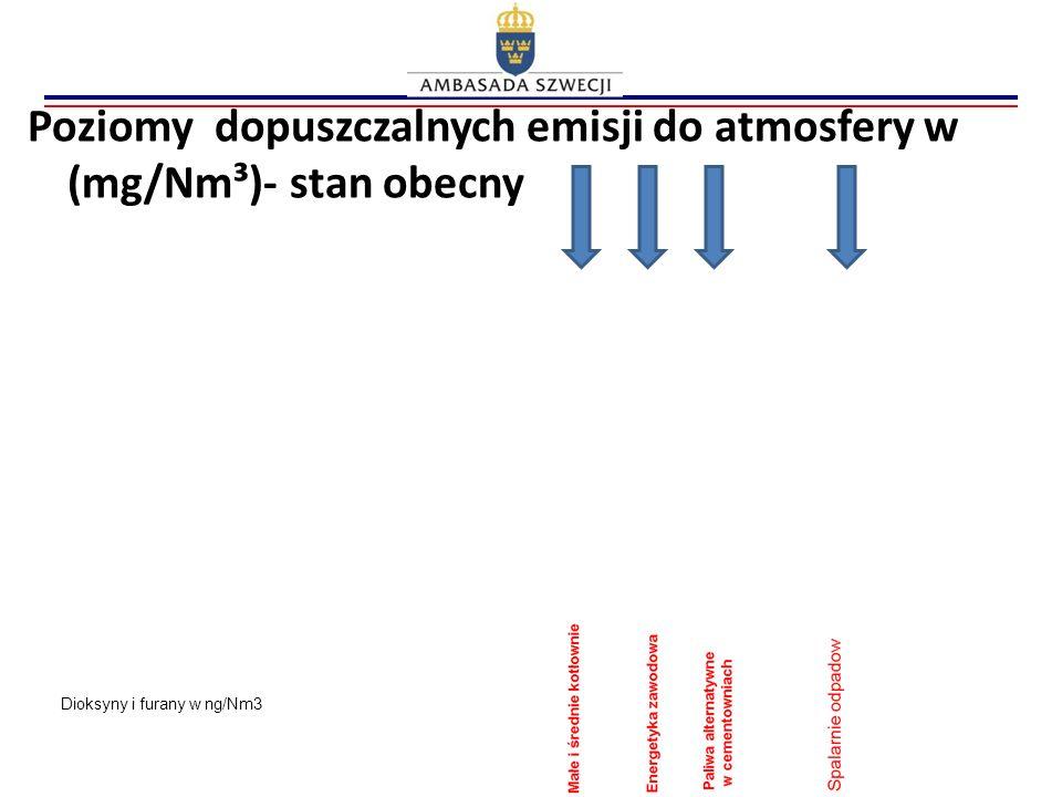 Poziomy dopuszczalnych emisji do atmosfery w (mg/Nm³)- stan obecny Dioksyny i furany w ng/Nm3