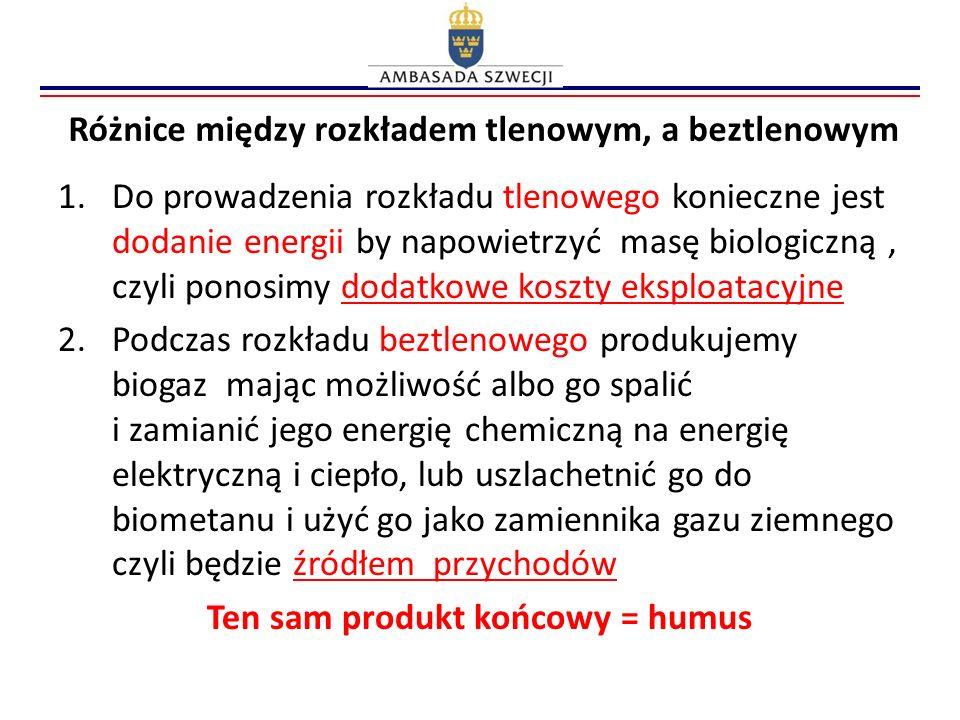 Różnice między rozkładem tlenowym, a beztlenowym 1.Do prowadzenia rozkładu tlenowego konieczne jest dodanie energii by napowietrzyć masę biologiczną,