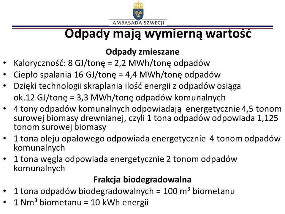 Odpady mają wymierną wartość Odpady zmieszane Kaloryczność: 8 GJ/tonę = 2,2 MWh/tonę odpadów Ciepło spalania 16 GJ/tonę = 4,4 MWh/tonę odpadów Dzięki