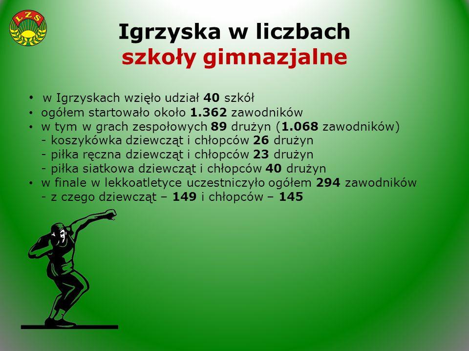 Igrzyska w liczbach szkoły gimnazjalne w Igrzyskach wzięło udział 40 szkół ogółem startowało około 1.362 zawodników w tym w grach zespołowych 89 druży