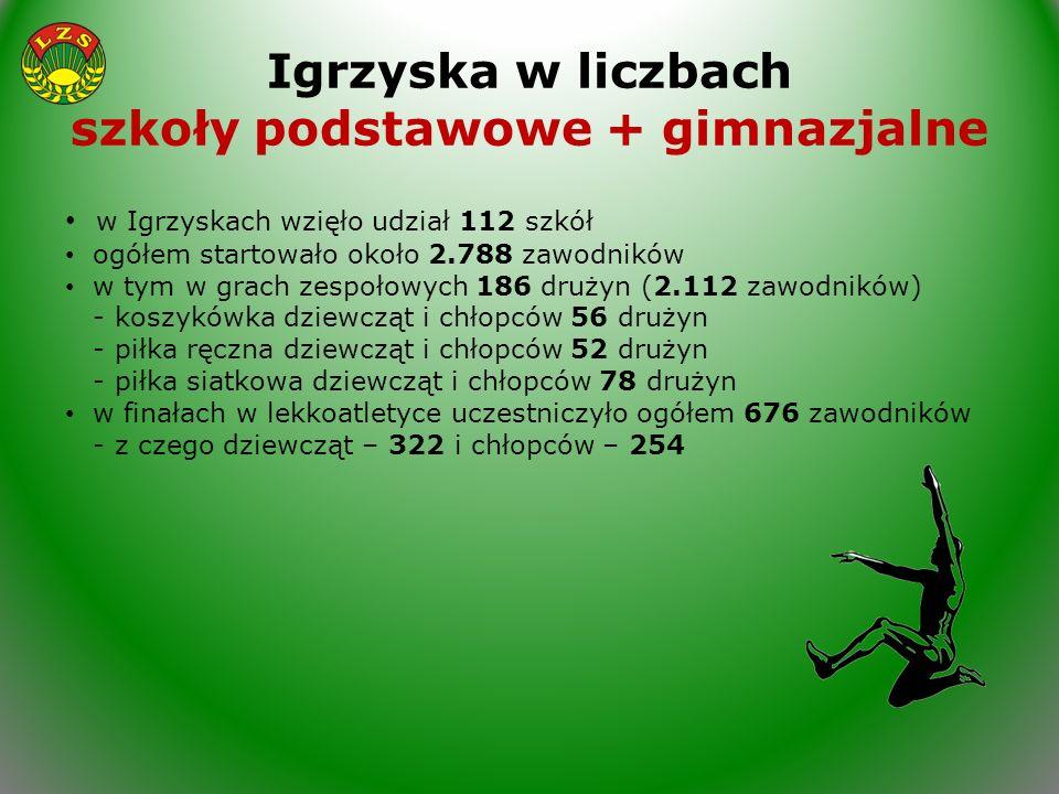 Igrzyska w liczbach szkoły podstawowe + gimnazjalne w Igrzyskach wzięło udział 112 szkół ogółem startowało około 2.788 zawodników w tym w grach zespoł