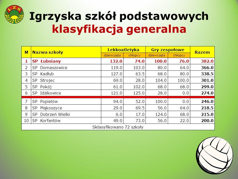 Igrzyska szkół podstawowych klasyfikacja generalna MNazwa szkoły LekkoatletykaGry zespołowe Razem dziewczętachłopcydziewczętachłopcy 1SP Łubniany132.0