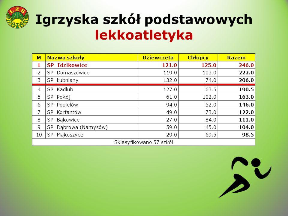 Igrzyska szkół podstawowych lekkoatletyka MNazwa szkołyDziewczętaChłopcyRazem 1SP Idzikowice121.0125.0246.0 2SP Domaszowice119.0103.0222.0 3SP Łubnian