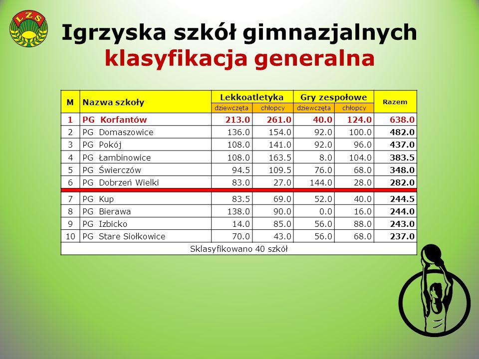 Igrzyska szkół gimnazjalnych klasyfikacja generalna MNazwa szkoły LekkoatletykaGry zespołowe Razem dziewczętachłopcydziewczętachłopcy 1PG Korfantów213