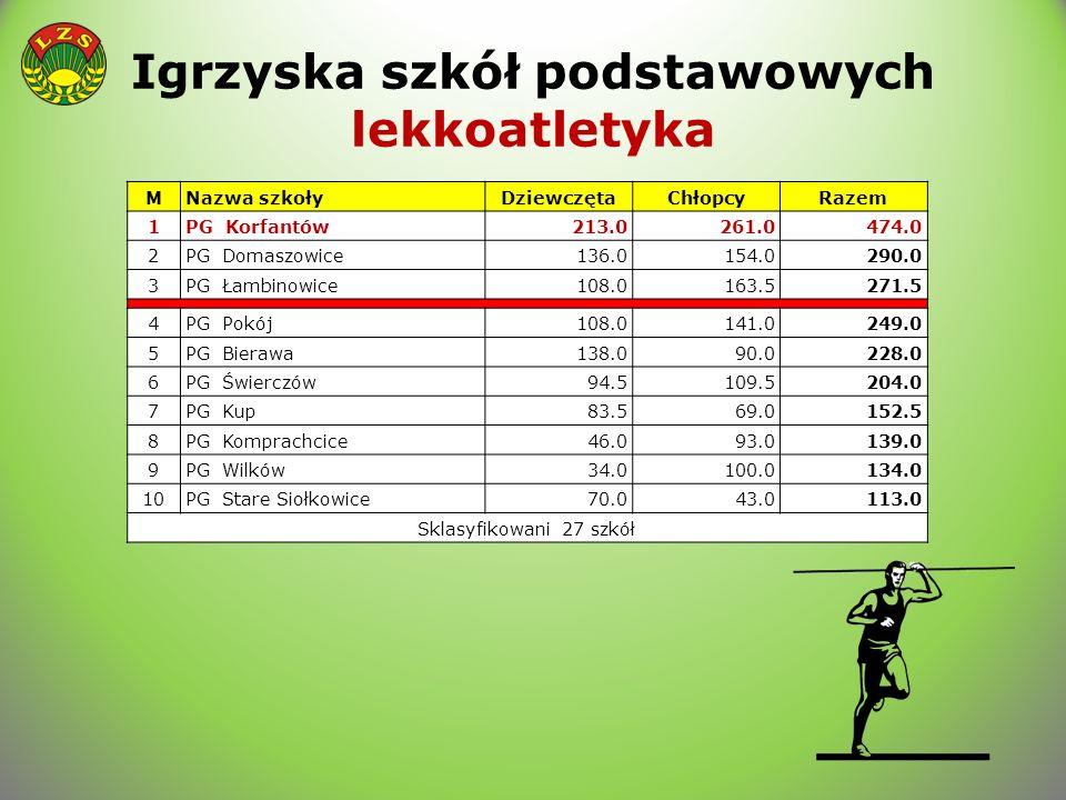 Igrzyska szkół podstawowych lekkoatletyka MNazwa szkołyDziewczętaChłopcyRazem 1PG Korfantów213.0261.0474.0 2PG Domaszowice136.0154.0290.0 3PG Łambinow