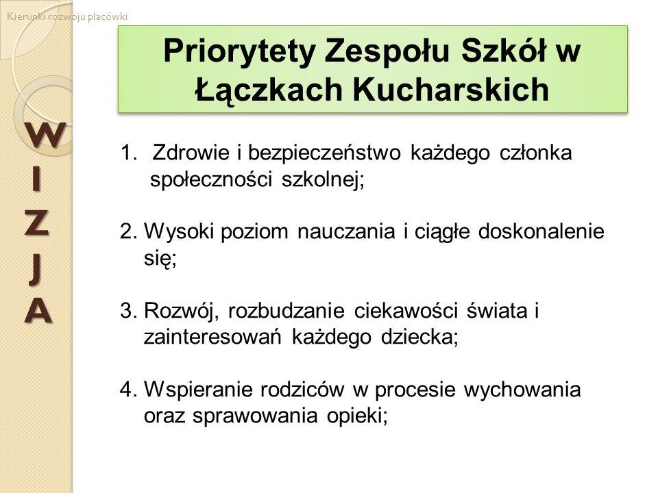 W I Z J A Kierunki rozwoju placówki 5.Kształtowanie postaw patriotycznych i obywatelskich; 6.