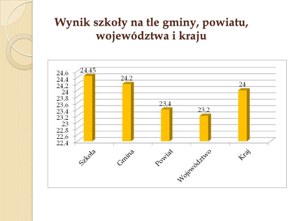 Wynik szkoły na tle gminy, powiatu, województwa i kraju