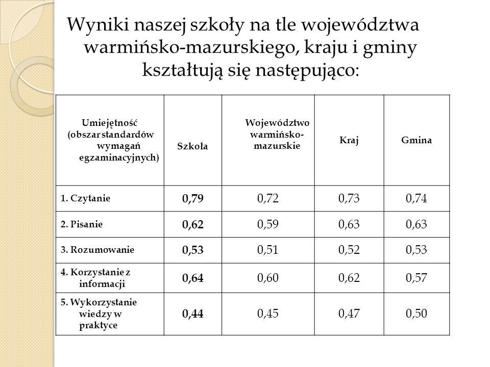 Wyniki naszej szkoły na tle województwa warmińsko-mazurskiego, kraju i gminy kształtują się następująco: Umiejętność (obszar standardów wymagań egzami