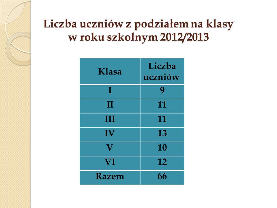 Liczba uczniów z podziałem na klasy w roku szkolnym 2012/2013 Klasa Liczba uczniów I9 II11 III11 IV13 V10 VI12 Razem66
