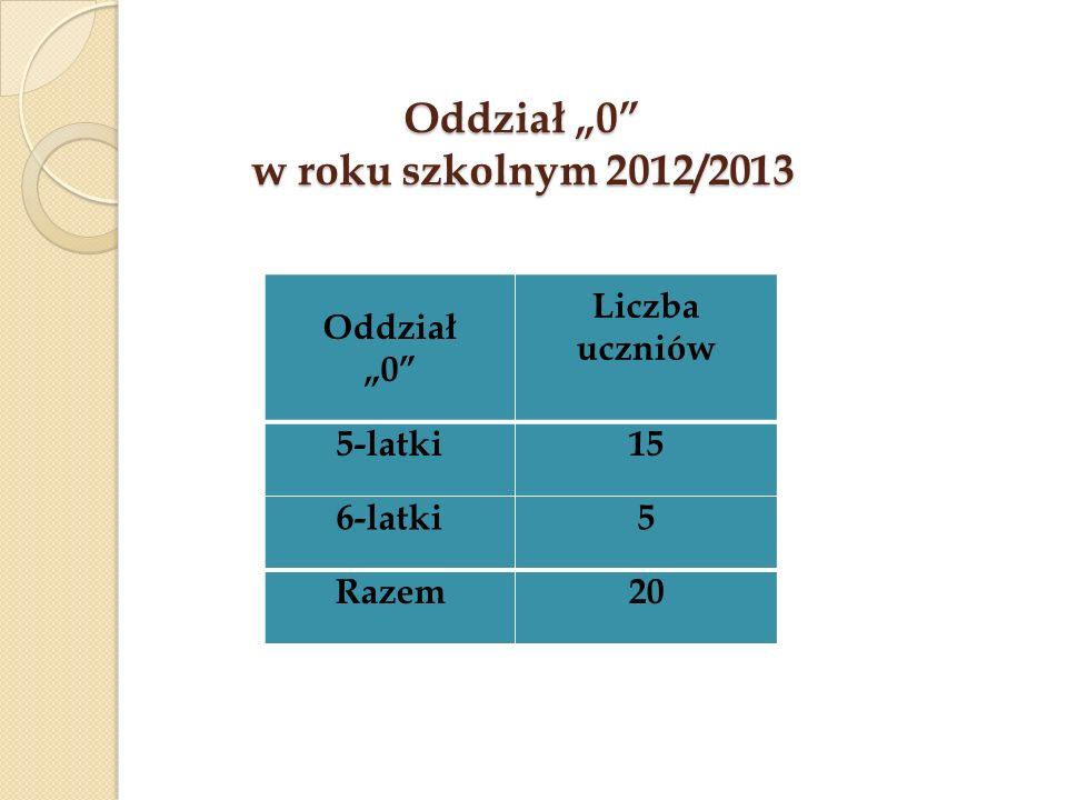 Oddział 0 w roku szkolnym 2012/2013 Oddział 0 Liczba uczniów 5-latki15 6-latki5 Razem20