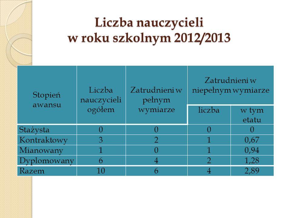 Liczba nauczycieli w roku szkolnym 2012/2013 Stopień awansu Liczba nauczycieli ogółem Zatrudnieni w pełnym wymiarze Zatrudnieni w niepełnym wymiarze l