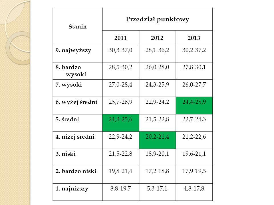 Stanin Przedzia ł punktowy 201120122013 9. najwyższy 30,3-37,028,1-36,230,2-37,2 8. bardzo wysoki 28,5-30,226,0-28,027,8-30,1 7. wysoki 27,0-28,424,3-