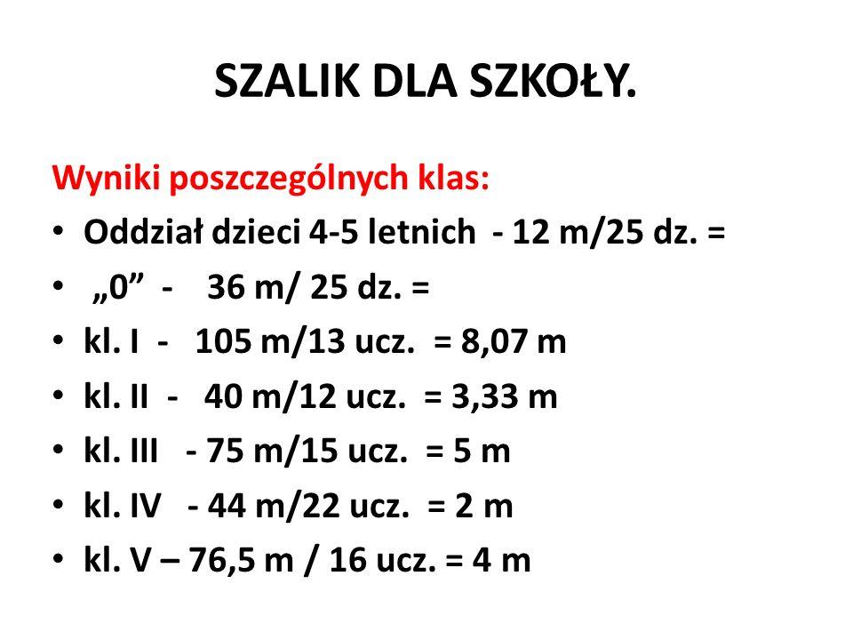 SZALIK DLA SZKOŁY. Wyniki poszczególnych klas: Oddział dzieci 4-5 letnich - 12 m/25 dz. = 0 - 36 m/ 25 dz. = kl. I - 105 m/13 ucz. = 8,07 m kl. II - 4