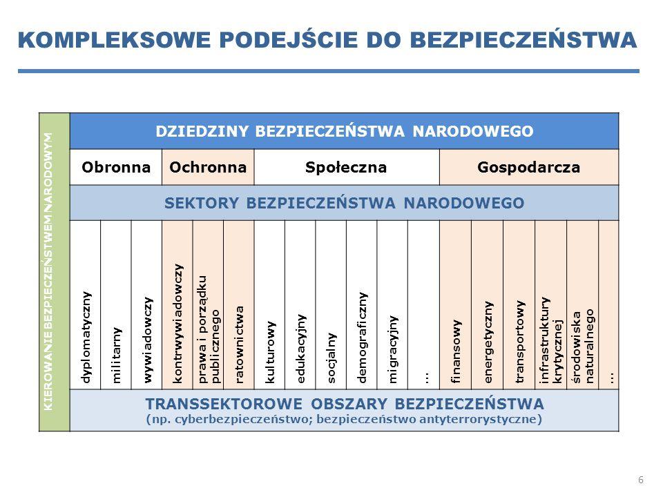 KOMPLEKSOWE PODEJŚCIE DO BEZPIECZEŃSTWA KIEROWANIE BEZPIECZEŃSTWEM NARODOWYM DZIEDZINY BEZPIECZEŃSTWA NARODOWEGO ObronnaOchronnaSpołecznaGospodarcza SEKTORY BEZPIECZEŃSTWA NARODOWEGO dyplomatyczny militarny wywiadowczy kontrwywiadowczy prawa i porządku publicznego ratownictwa kulturowy edukacyjny socjalny demograficzny migracyjny … finansowy energetyczny transportowy infrastruktury krytycznej środowiska naturalnego … TRANSSEKTOROWE OBSZARY BEZPIECZEŃSTWA (np.