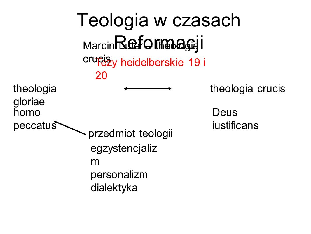 Teologia w czasach Reformacji Tezy heidelberskie 19 i 20 Marcin Luter – theologia crucis egzystencjaliz m personalizm dialektyka theologia gloriae przedmiot teologii theologia crucis homo peccatus Deus iustificans