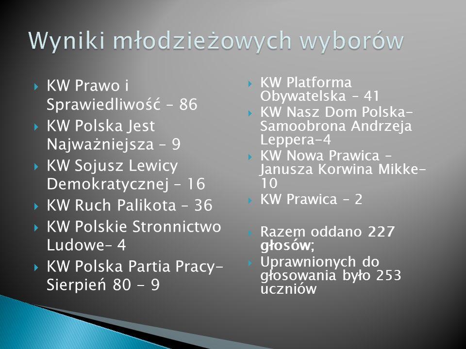 KW Prawo i Sprawiedliwość – 86 KW Polska Jest Najważniejsza – 9 KW Sojusz Lewicy Demokratycznej – 16 KW Ruch Palikota – 36 KW Polskie Stronnictwo Ludo