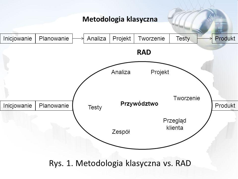 Metodologia klasyczna RAD Rys. 1. Metodologia klasyczna vs. RAD InicjowaniePlanowanieAnalizaProjektTworzenieTestyProdukt InicjowaniePlanowanieProdukt
