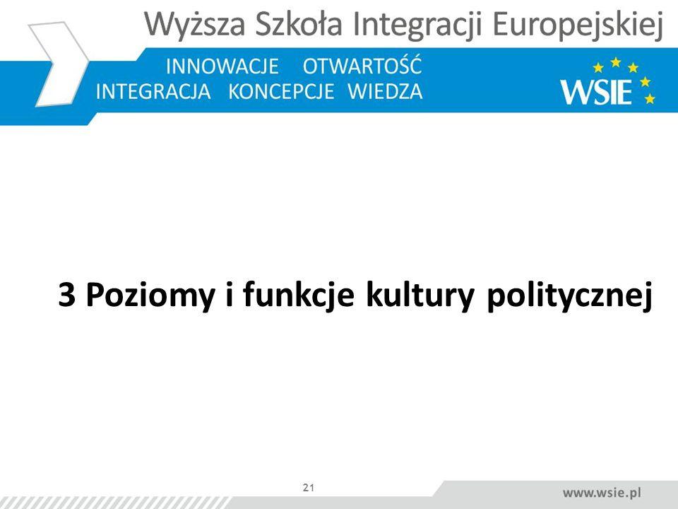21 3 Poziomy i funkcje kultury politycznej