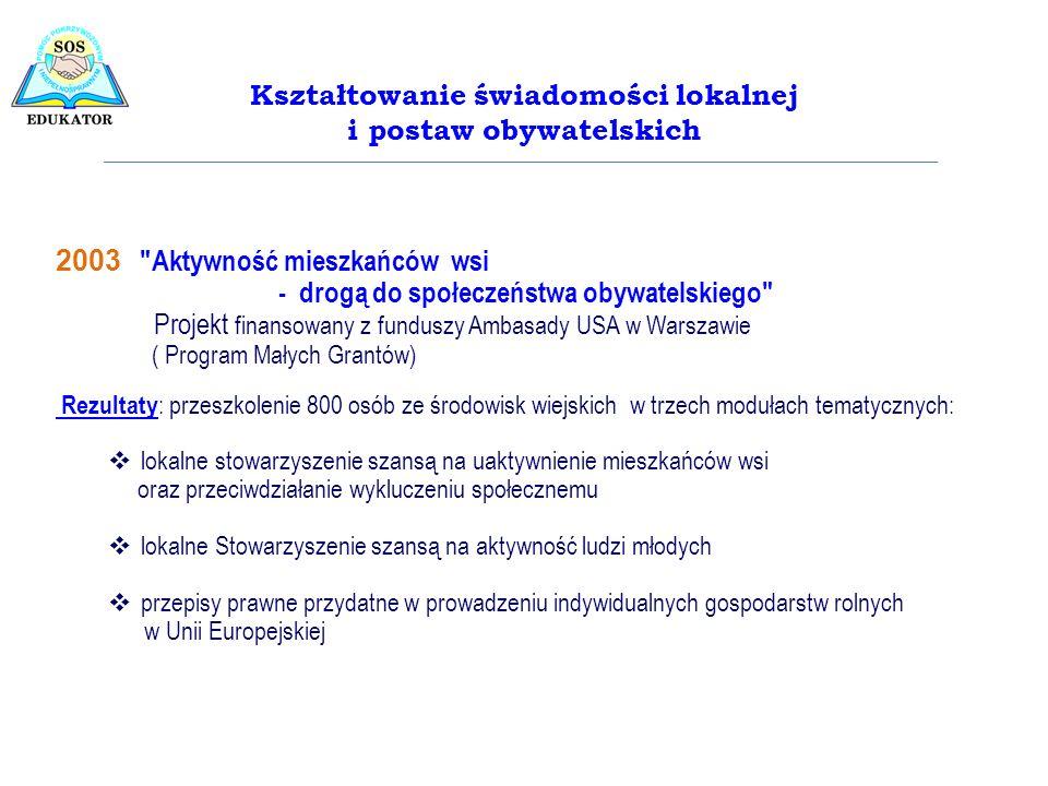 2004-2005 Szkoła wiejska -lokalnym centrum edukacyjno- doradczym rolników ( 88 000 PLN - Fundacja Fundusz Współpracy Granty Biura Programów Wiejskich dla organizacji pozarządowych) Rezultaty: – Doradztwo, konsultacje, warsztaty dla ponad 1000 mieszkańców wsi w zakresie założeń Planu Rozwoju Obszarów Wiejskich (wnioski o płatności, pomoc finansowa na dostosowanie polskich gospodarstw rolnych do standardów UE ) 2006 Wiejski inkubator przedsiębiorczości – szansą na aktywizację zawodową młodych, bezrobotnych mieszkańców wsi (92 234 PLN - MPiPS Departament Pożytku Publicznego) Rezultaty: – promocja przedsiębiorczości młodzieży wiejskiej, 14 Wiejskich Inkubatorów Przedsiębiorczości – warsztaty aktywizujące 288 młodych mieszkańców wsi z terenu 14 gmin – realizacja filmu instruktażowego pt,,Aktywne formy agroturystyki Inicjatywy edukacyjno-rozwojowe w środowiskach wiejskich na rzecz kształtowania postaw obywatelskich