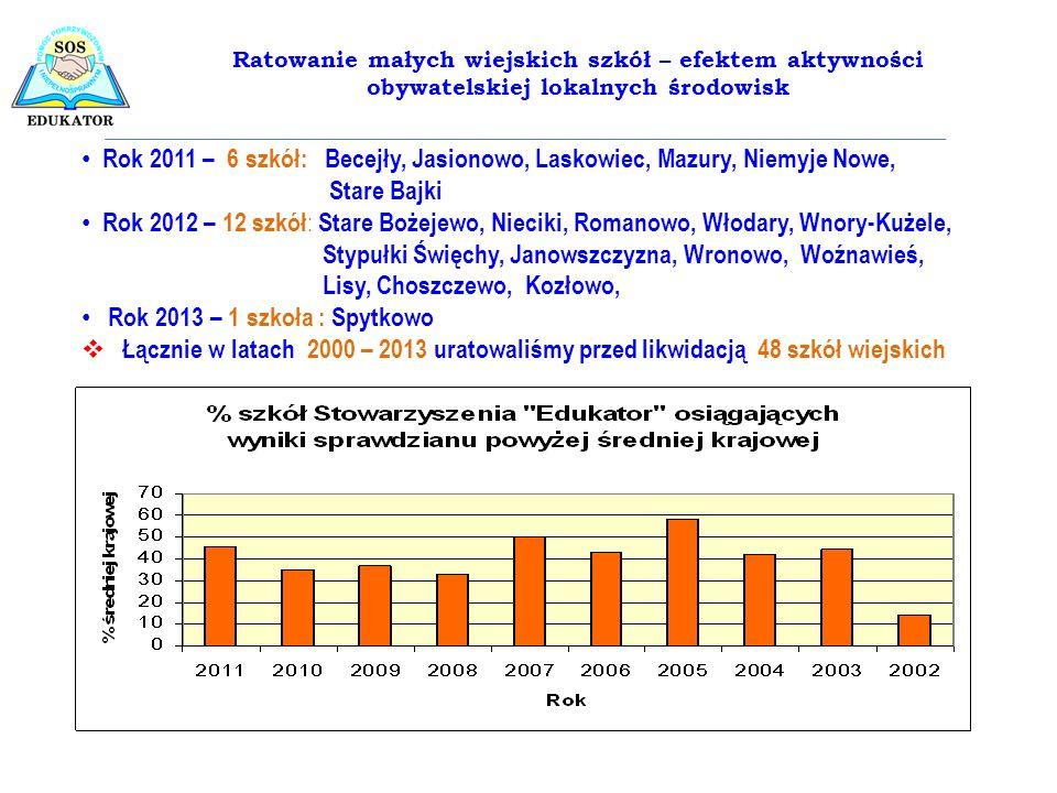 Rok 2011 – 6 szkół: Becejły, Jasionowo, Laskowiec, Mazury, Niemyje Nowe, Stare Bajki Rok 2012 – 12 szkół : Stare Bożejewo, Nieciki, Romanowo, Włodary,