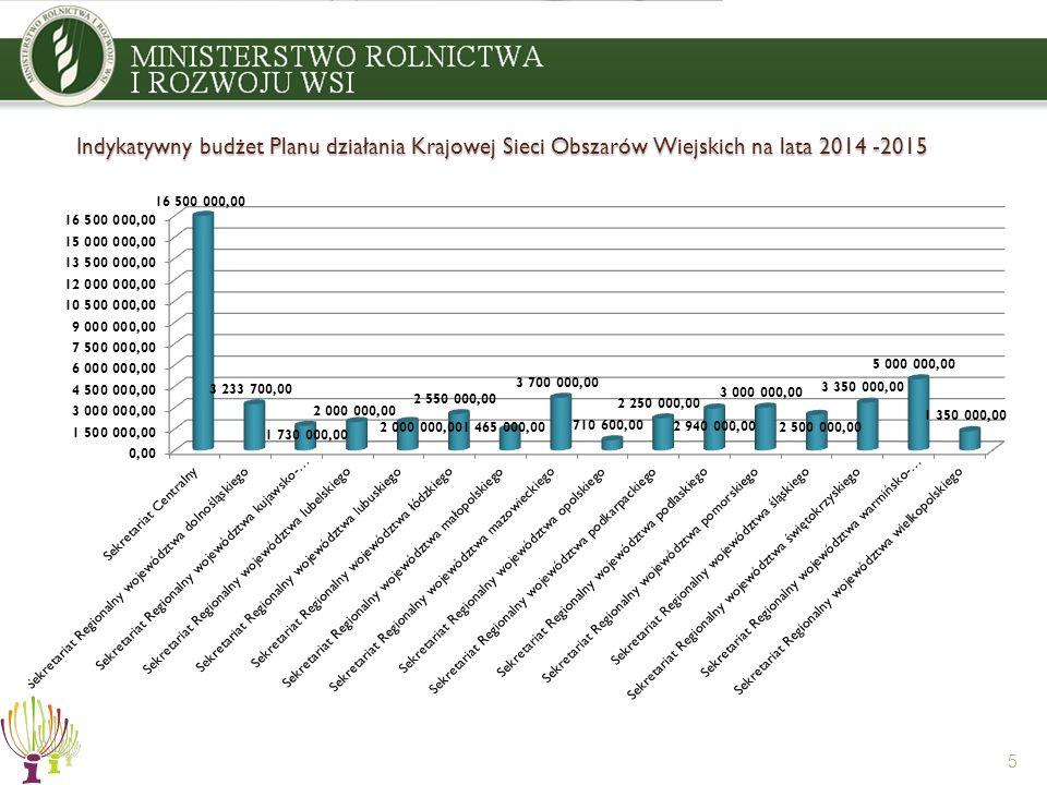 Indykatywny budżet Planu działania Krajowej Sieci Obszarów Wiejskich na lata 2014 -2015 5