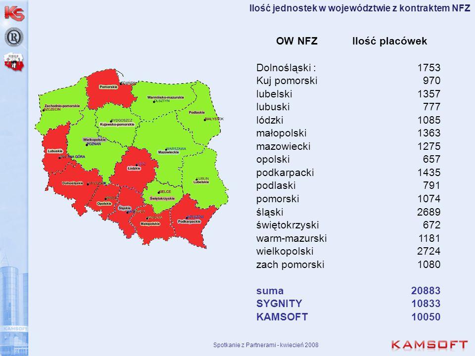 Spotkanie z Partnerami - kwiecień 2008 Ilość jednostek w województwie z kontraktem NFZ OW NFZIlość placówek Dolnośląski :1753 Kuj pomorski970 lubelski