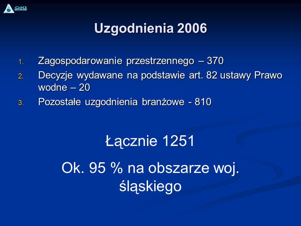 Uzgodnienia 2006 1. Zagospodarowanie przestrzennego – 370 2. Decyzje wydawane na podstawie art. 82 ustawy Prawo wodne – 20 3. Pozostałe uzgodnienia br